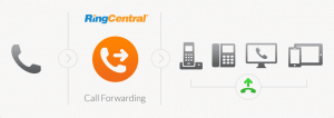 call_forwarding