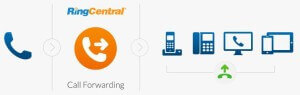ringcentral-professional-call-forwarding