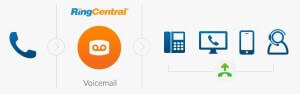 ringcentral-professional-voicemail