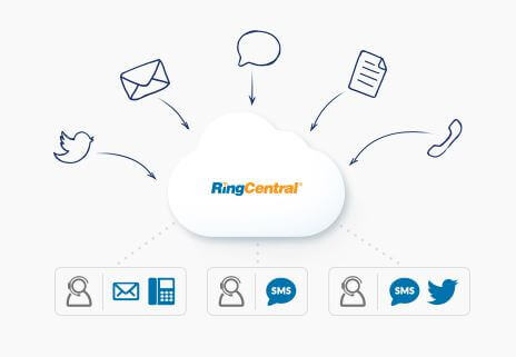 RingCentral Contact Center Edition-3